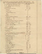 1815 List of Taxable Property prepared by Jefferson